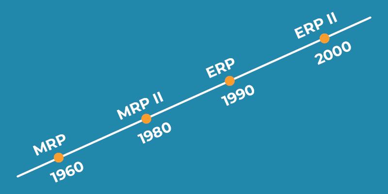 ERP Sisteminin Tarihsel Gelişimi
